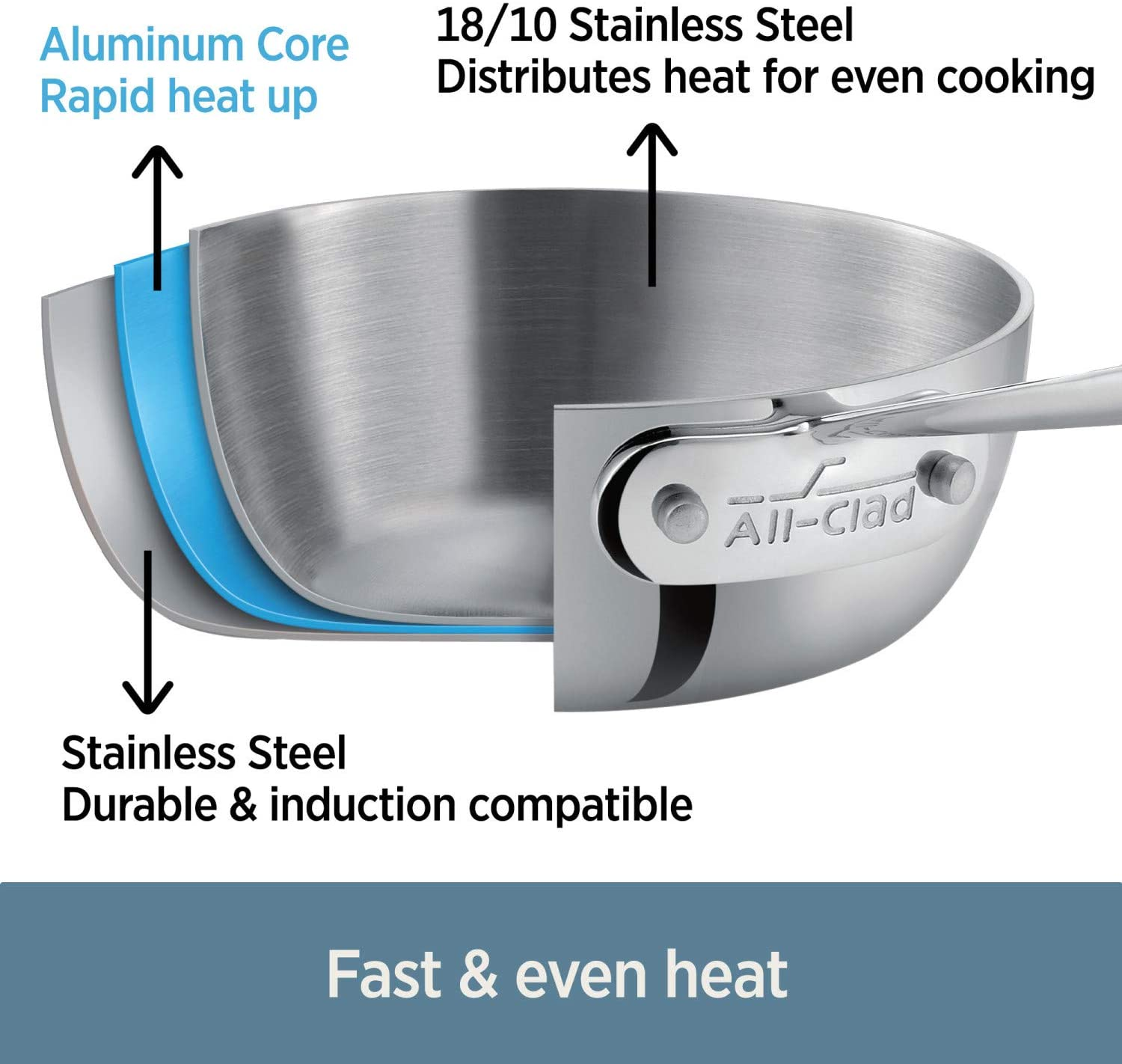 best pans for gas